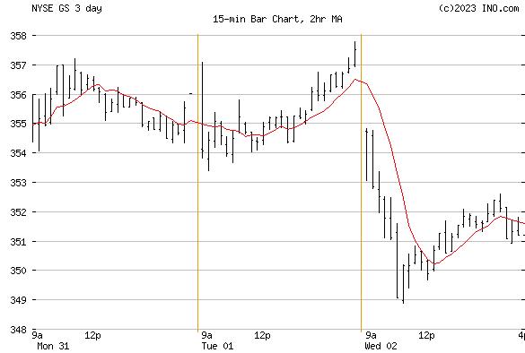 Goldman Sachs Group, Inc (NYSE:GS) Stock Chart