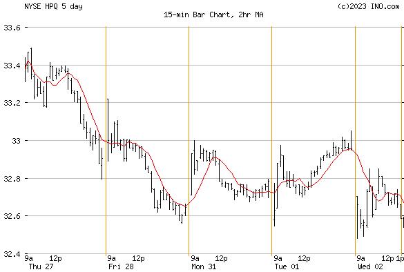 HEWLETT-PACKARD (NYSE:HPQ) Stock Chart