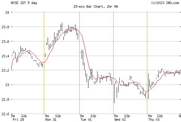 IDT (NYSE:IDT) Stock Chart