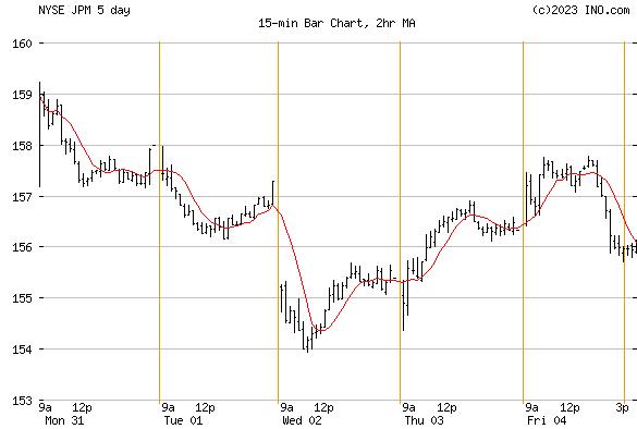 JP MORGAN CHASE (NYSE:JPM) Stock Chart