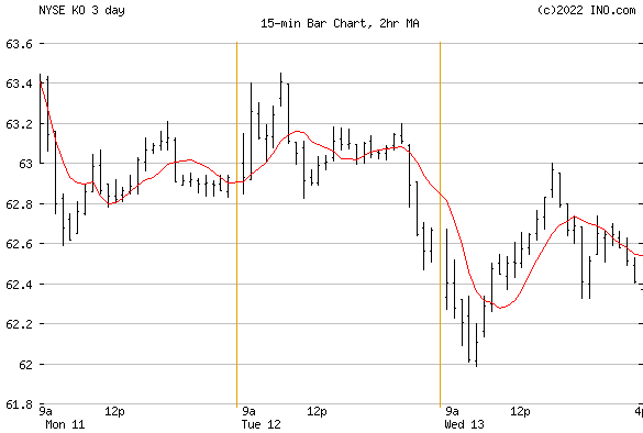 COCA-COLA (NYSE:KO) Stock Chart