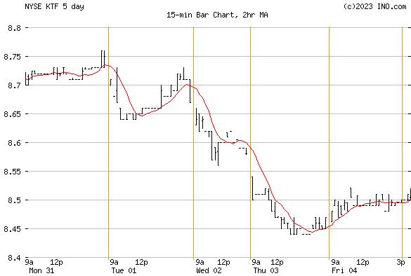 DEUTSCHE MUNI INCOME TRUST (NYSE:KTF) Exchange Traded Fund (ETF) Chart