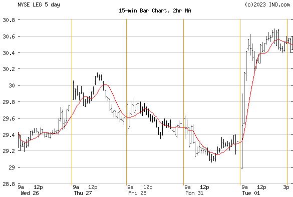 LEGGETT & PLATT (NYSE:LEG) Stock Chart