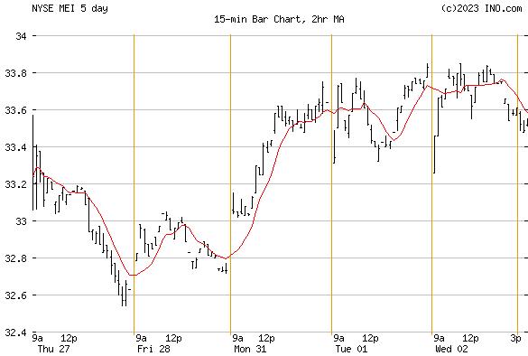 METHODE ELECTRONICS (NYSE:MEI) Stock Chart