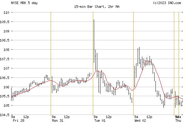 MERCK (NYSE:MRK) Stock Chart