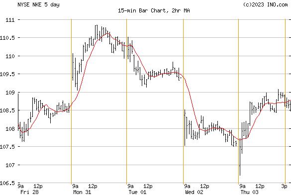 NIKE (NYSE:NKE) Stock Chart