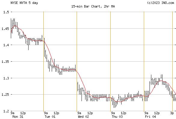 INVITAE CORP (NYSE:NVTA) Stock Chart