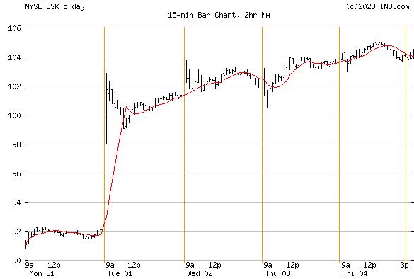 OSHKOSH (NYSE:OSK) Stock Chart