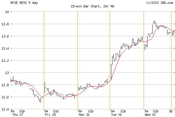 REV GROUP INC (NYSE:REVG) Stock Chart