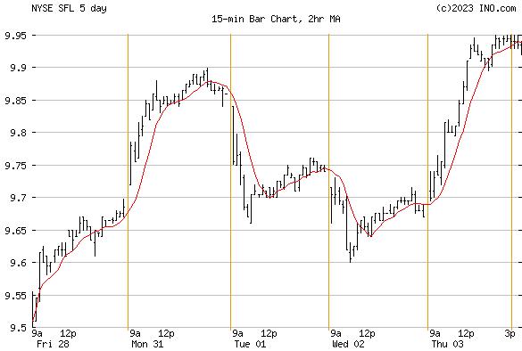 SHIP FINANCE (NYSE:SFL) Stock Chart