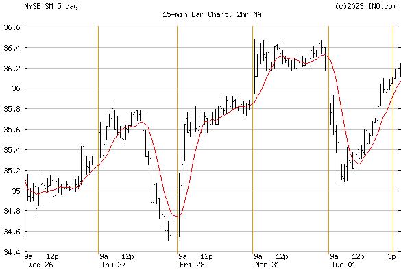 SM ENERGY (NYSE:SM) Stock Chart