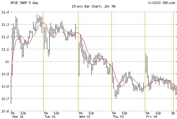 SNAP INC (NYSE:SNAP) Stock Chart