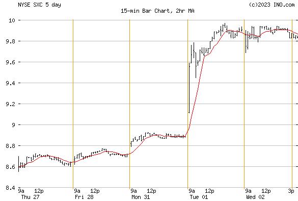 SUNCOKE ENERGY (NYSE:SXC) Stock Chart