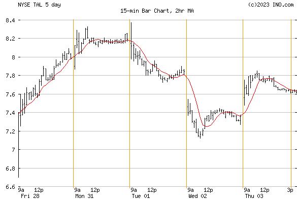 TAL EDUCATION GROUP (NYSE:TAL) Stock Chart