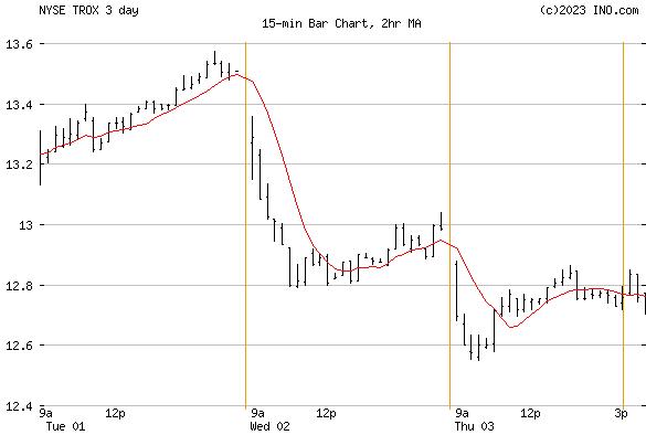 Tronox (NYSE:TROX) Stock Chart