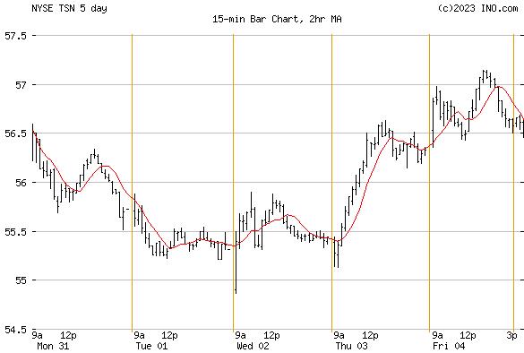 TYSON FOODS (NYSE:TSN) Stock Chart
