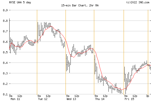 UNDER ARMOUR (NYSE:UAA) Stock Chart