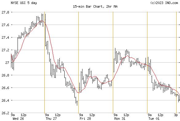 UGI CORP (NYSE:UGI) Stock Chart