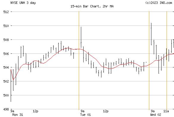 Unitedhealth Group, Inc (NYSE:UNH) Stock Chart