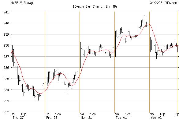 Visa, Inc (NYSE:V) Stock Chart