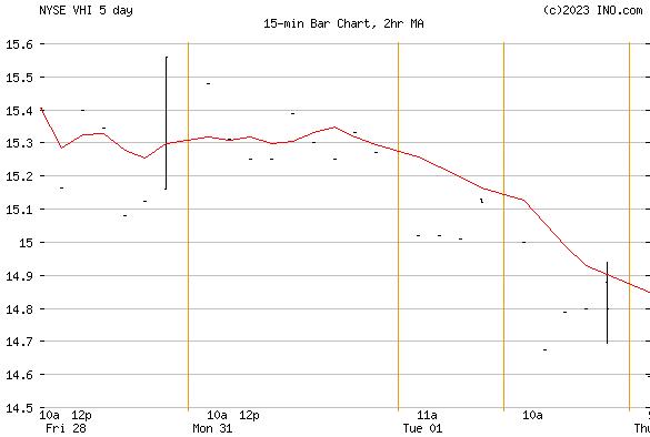 VALHI (NYSE:VHI) Stock Chart