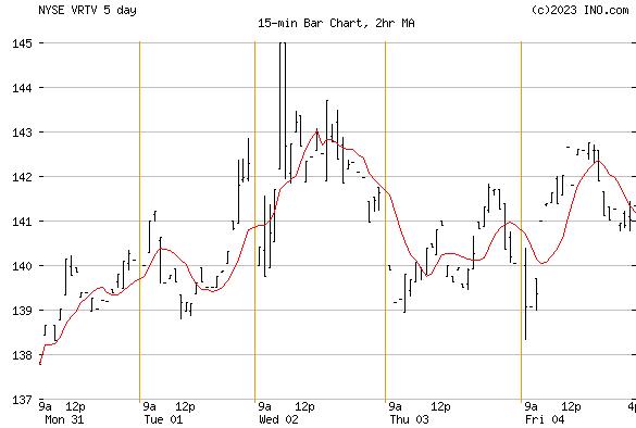 VERITIV CORP (NYSE:VRTV) Stock Chart