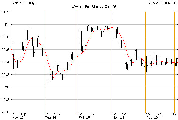 Verizon Communications, Inc (NYSE:VZ) Stock Chart