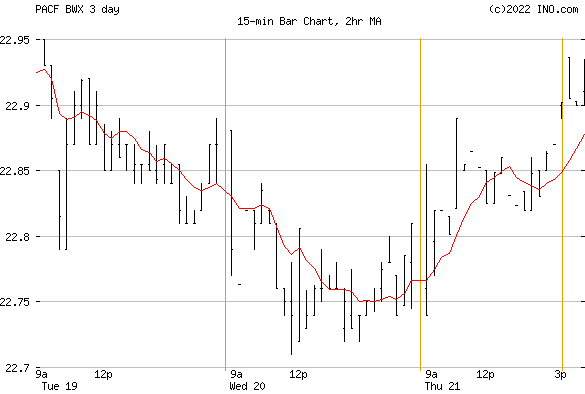SPDR Barclays Intl Trust (PACF:BWX) Exchange Traded Fund (ETF) Chart
