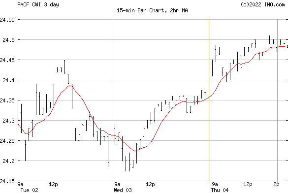 SPDR MSCI ACWI ex-US ETF (PACF:CWI) Exchange Traded Fund (ETF) Chart