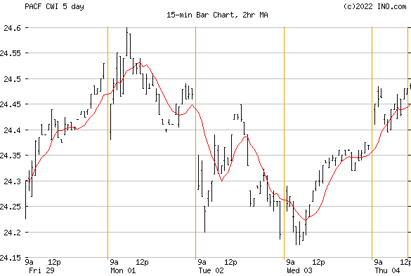 SPDR MSCI ACWI (EX-US) (PACF:CWI) Exchange Traded Fund (ETF) Chart