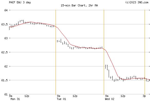 iShares MSCI Japan Index Fund (PACF:EWJ) Exchange Traded Fund (ETF) Chart