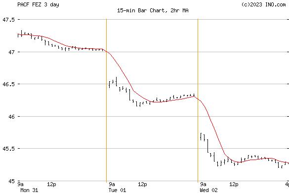 SPDR DJ Euro STOXX 50 Etf (PACF:FEZ) Exchange Traded Fund (ETF) Chart