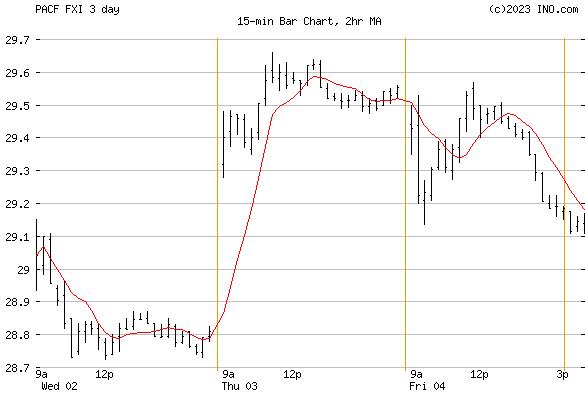 iShares China Large-Cap ETF (PACF:FXI) Exchange Traded Fund (ETF) Chart