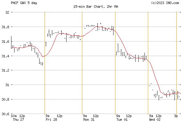 SPDR S&P Intl Sm-Cap ETF (PACF:GWX) Exchange Traded Fund (ETF) Chart