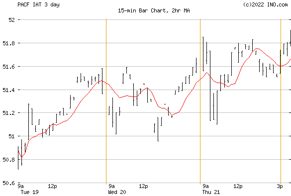 iShares DJ US REGIONAL (PACF:IAT) Exchange Traded Fund (ETF) Chart