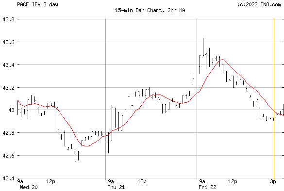 iShares Europe ETF (PACF:IEV) Exchange Traded Fund (ETF) Chart