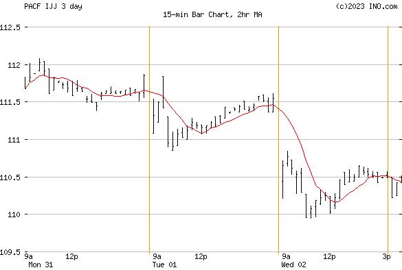 iShares S&P MID-CAP 400 Value I (PACF:IJJ) Exchange Traded Fund (ETF) Chart