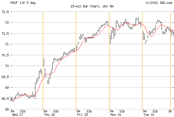 iShares S&P MID-CAP 400 GROWTH (PACF:IJK) Exchange Traded Fund (ETF) Chart