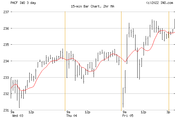 iShares RUSSELL 2000 GROWTH INC (PACF:IWO) Exchange Traded Fund (ETF) Chart