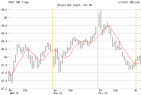 iShares Russell Mid-Cap ETF (PACF:IWR) Exchange Traded Fund (ETF) Chart