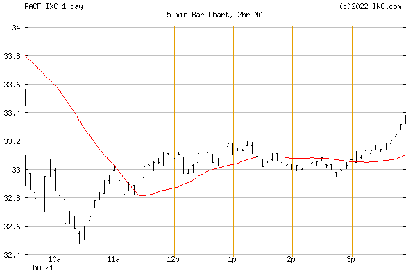iShares S&P GLOBAL ENERGY (PACF:IXC) Exchange Traded Fund (ETF) Chart