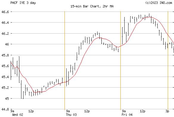 iShares US Energy ETF (PACF:IYE) Exchange Traded Fund (ETF) Chart