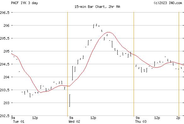 iShares US Consumer Goods ETF (PACF:IYK) Exchange Traded Fund (ETF) Chart