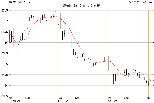 iShares DJ US TECH (PACF:IYW) Exchange Traded Fund (ETF) Chart