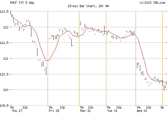 iShares DJ US INDEX (PACF:IYY) Exchange Traded Fund (ETF) Chart