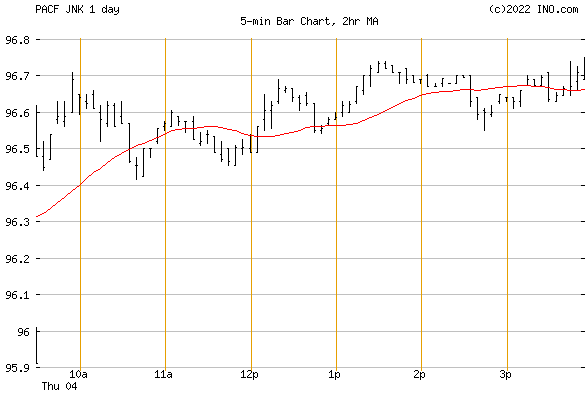 SPDR BARCLAYS HIGH YIELD BOND (PACF:JNK) Exchange Traded Fund (ETF) Chart