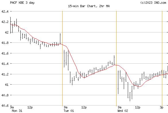 SPDR S&P Bank ETF (PACF:KBE) Exchange Traded Fund (ETF) Chart