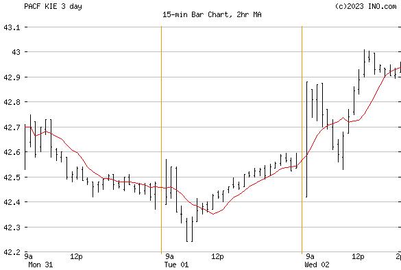 SPDR S&P INSURANCE ETF (PACF:KIE) Exchange Traded Fund (ETF) Chart