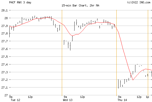 SPDR DJ INTL REAL ESTAT (PACF:RWX) Exchange Traded Fund (ETF) Chart