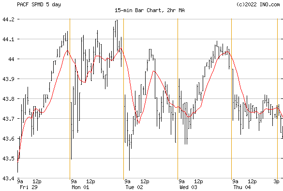SPDR RUSSELL SM CAP COMPLETENESS (PACF:SPMD) Stock Chart